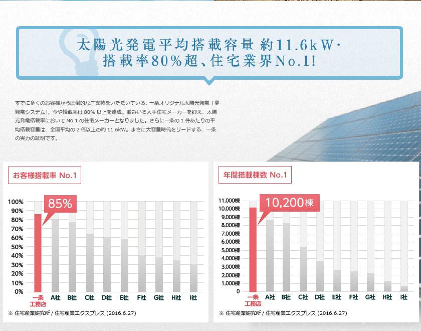 太陽光発電平均搭載容量約11.6kW搭載率80%超、住宅業界No1!