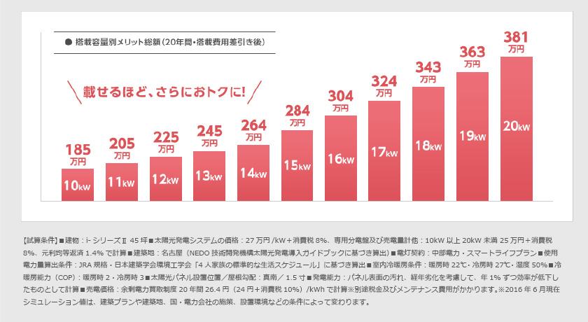 搭載容量別メリット総額(20年間・搭載費用差し引き後)