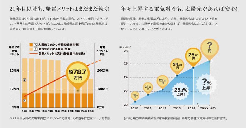 21年目以降も、発電メリットはまだまだ続く!年々上昇する電気量も、太陽光があれば安心!